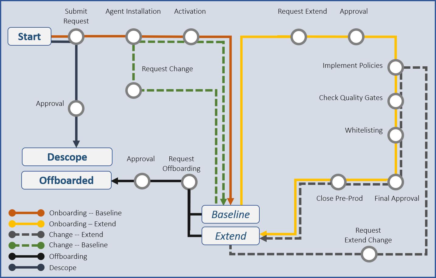Verwaltung Workflow Beispiel